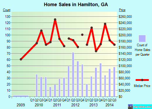 Hamilton,GA real estate house value index trend
