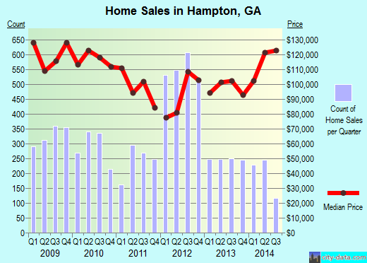 Hampton,GA real estate house value index trend