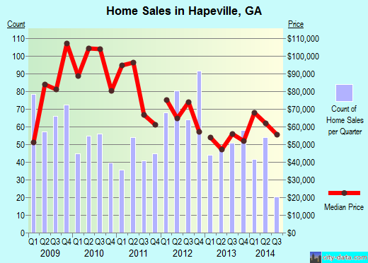 Hapeville,GA real estate house value index trend