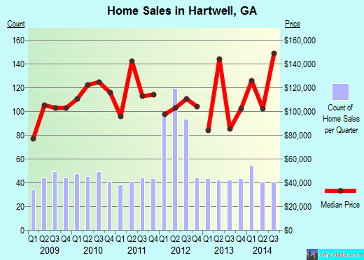 Hartwell,GA real estate house value index trend