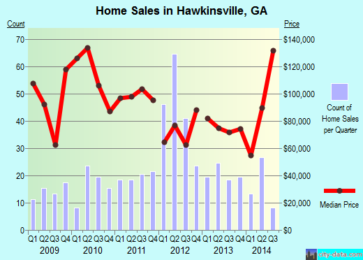 Hawkinsville,GA real estate house value index trend