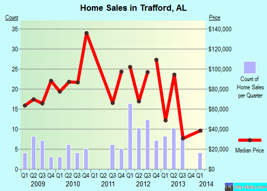 Trafford,AL real estate house value index trend