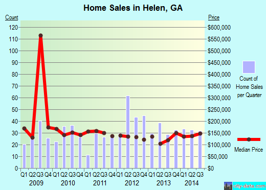 Helen,GA real estate house value index trend