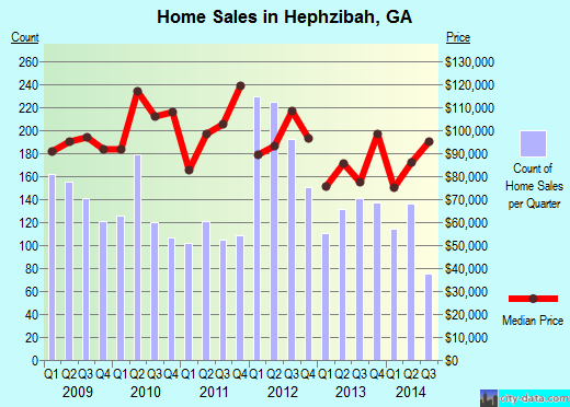 Hephzibah,GA real estate house value index trend