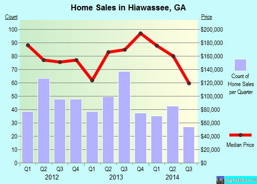 Hiawassee,GA real estate house value index trend