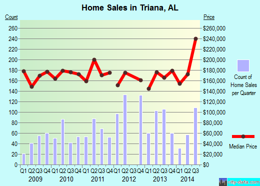 Triana,AL real estate house value index trend