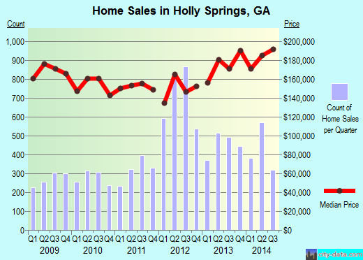 Holly Springs,GA real estate house value index trend
