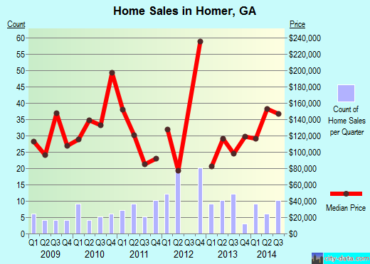Homer,GA real estate house value index trend