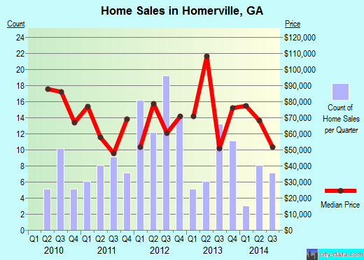 Homerville,GA real estate house value index trend