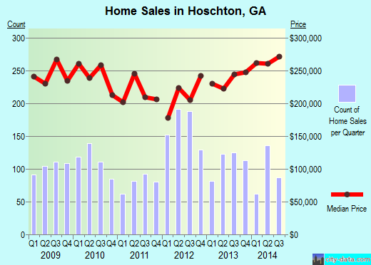 Hoschton,GA real estate house value index trend
