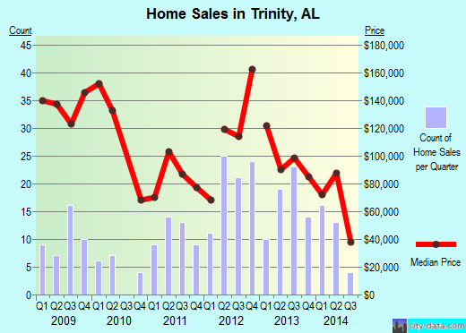 Trinity,AL real estate house value index trend