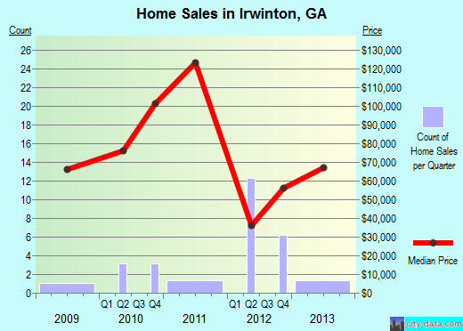 Irwinton,GA real estate house value index trend
