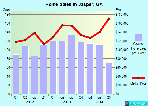 Jasper,GA real estate house value index trend