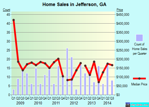 Jefferson,GA real estate house value index trend