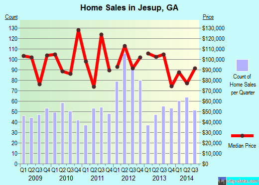 Jesup,GA real estate house value index trend