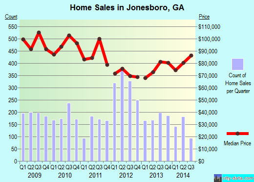 Jonesboro,GA real estate house value index trend