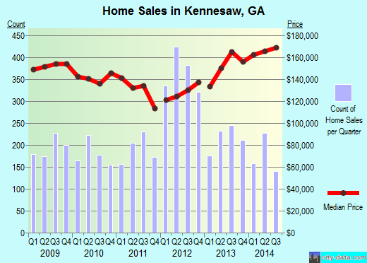 Kennesaw,GA real estate house value index trend