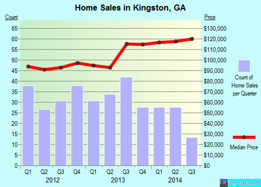 Kingston,GA real estate house value index trend