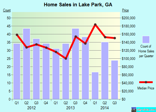 Lake Park,GA index of house prices