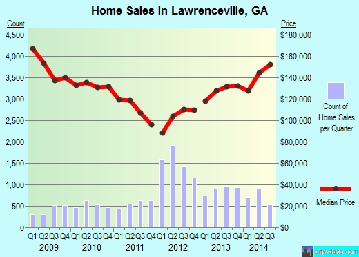 Lawrenceville,GA real estate house value index trend