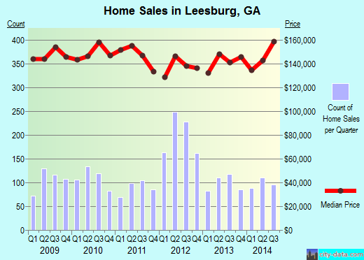 LeesburgGA Real Estate House Value Index Trend