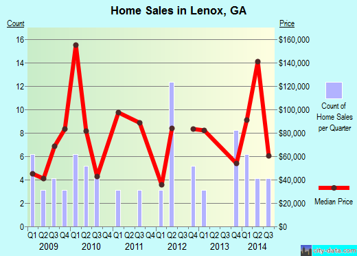Lenox,GA index of house prices