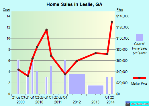 Leslie,GA real estate house value index trend