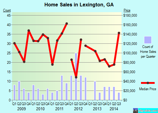 Lexington,GA real estate house value index trend