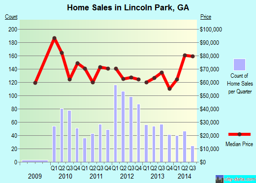 Lincoln Park,GA real estate house value index trend
