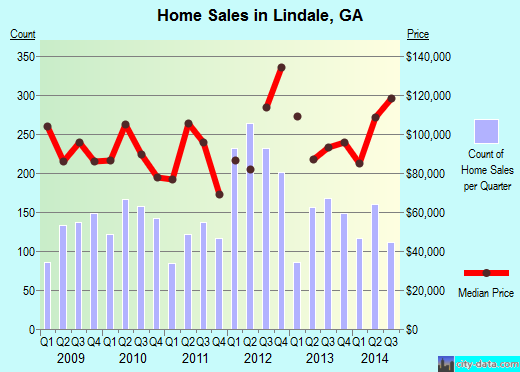 Lindale,GA real estate house value index trend