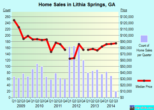 Lithia Springs,GA real estate house value index trend