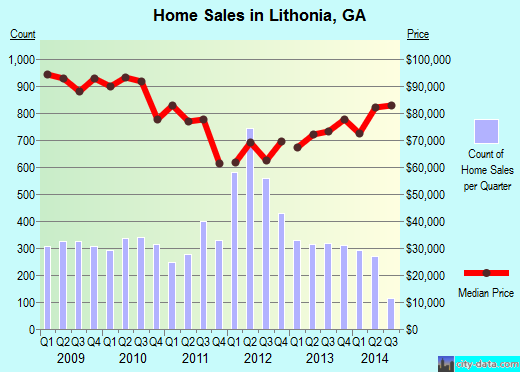Lithonia,GA real estate house value index trend
