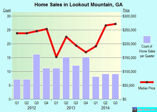 Lookout Mountain,GA real estate house value index trend