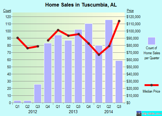 Tuscumbia,AL real estate house value index trend