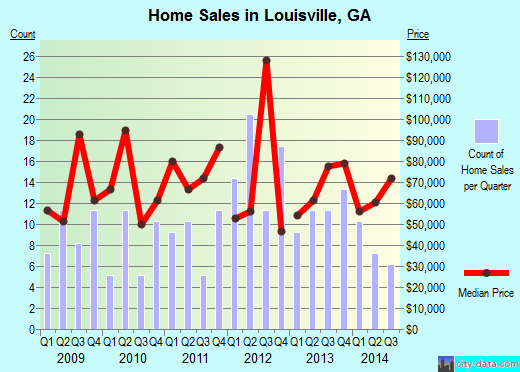 Louisville,GA real estate house value index trend