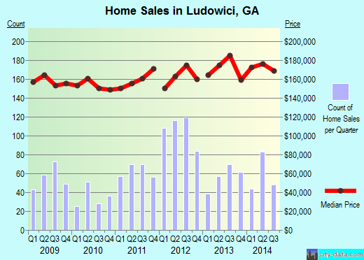 Ludowici,GA real estate house value index trend
