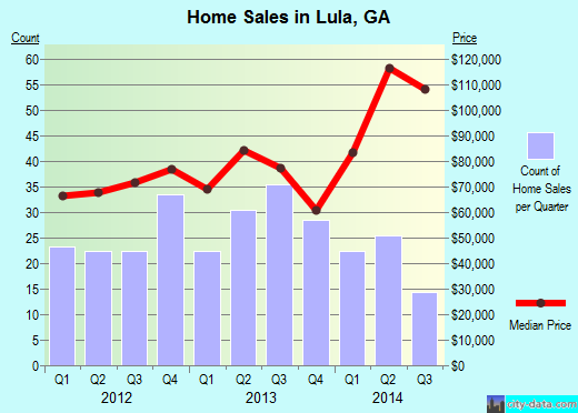 Lula,GA real estate house value index trend