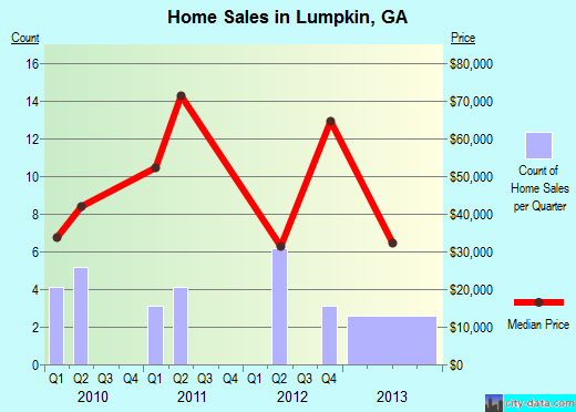 Lumpkin,GA real estate house value index trend