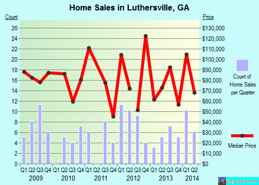 Luthersville,GA real estate house value index trend