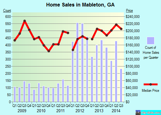 Mableton,GA real estate house value index trend