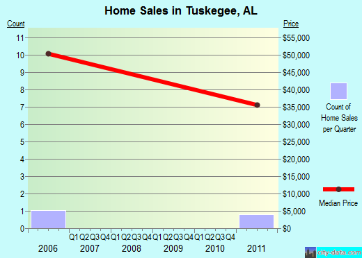 Tuskegee,AL real estate house value index trend
