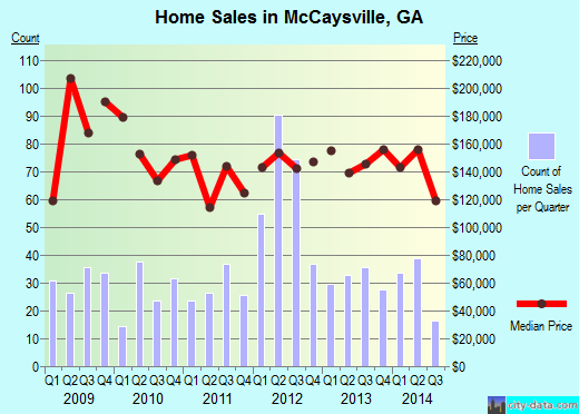 McCaysville,GA index of house prices