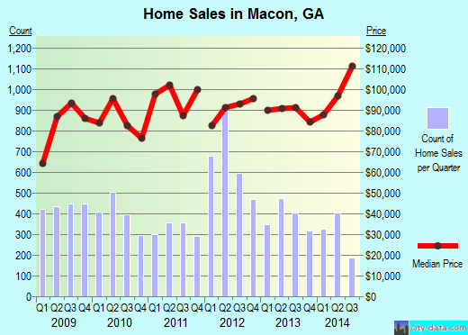 Macon,GA real estate house value index trend
