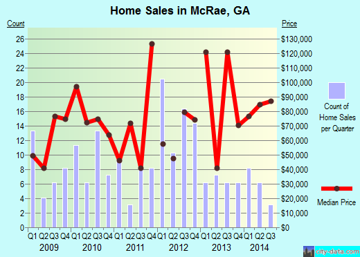 McRae,GA real estate house value index trend