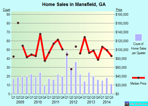 Mansfield,GA real estate house value index trend