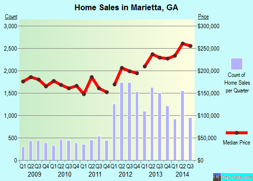 Marietta,GA real estate house value index trend