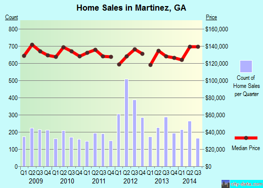 Martinez,GA real estate house value index trend