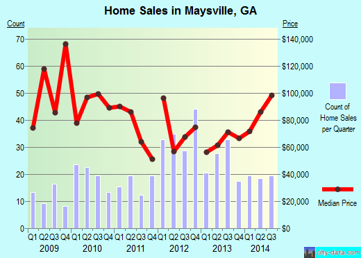 Maysville,GA real estate house value index trend