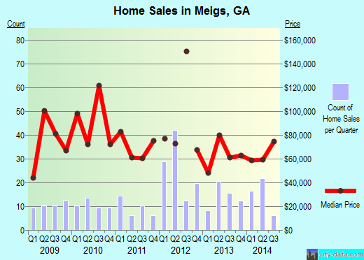 Meigs,GA real estate house value index trend