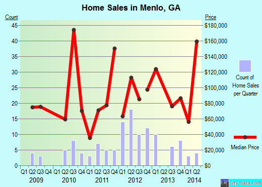 Menlo,GA real estate house value index trend